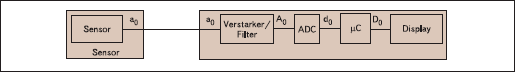Блок-диаграмма передачи медицинских данных