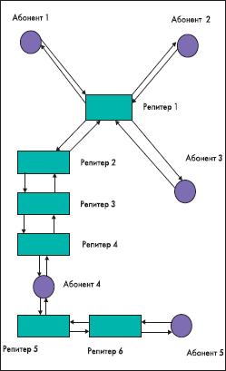 Возможная структура локальной сети беспроводной связи