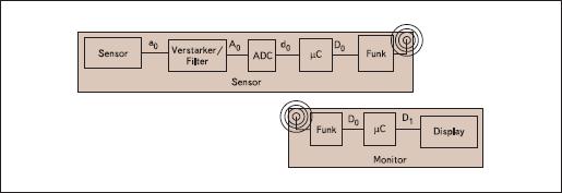Блок-диаграмма беспроводной передачи данных