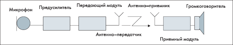Блок-схема беспроводного громкоговорящего устройства
