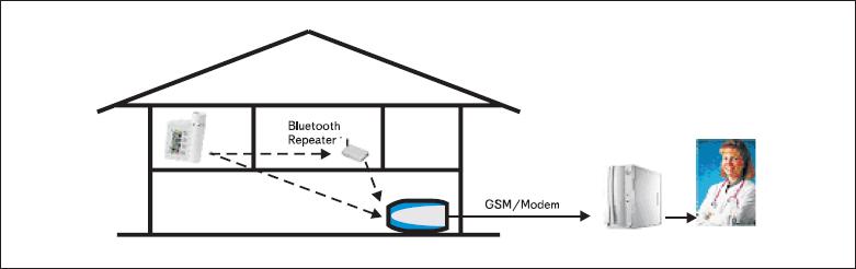 Концепция мониторинга пациентов с заболеваниями астмы и легочными заболеваниями