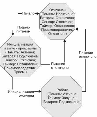 Схема состояний