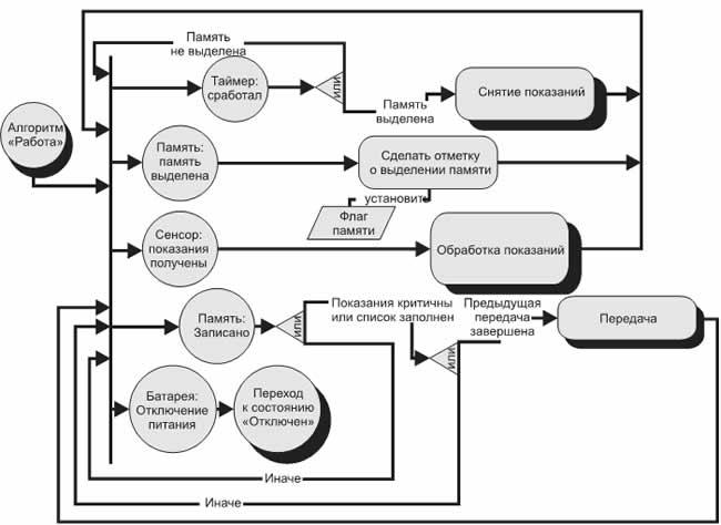 Пример схемы функционирования