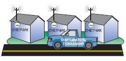 Снятие показаний счетчиков с проезжающего автомобиля Automatic Meter Reading, AMR