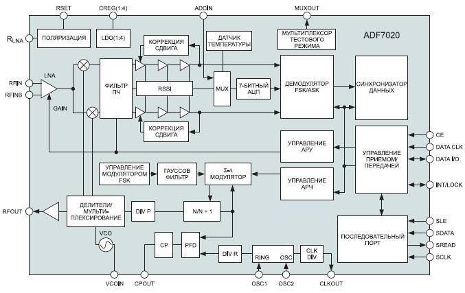 Функциональная блок-схема ADF7020