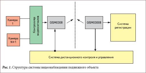 Структура системы видеонаблюдения подвижного объекта