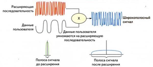 Упрощенная блок-схема CDMA-передатчика