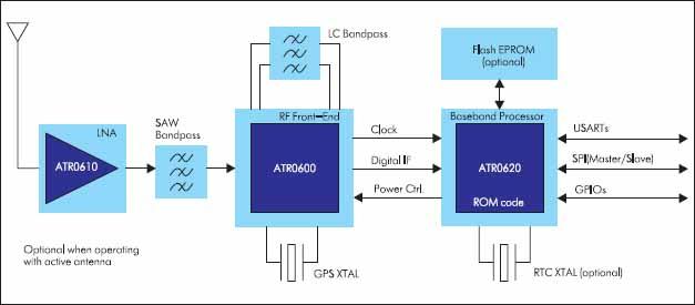 Архитектура GPS-приемника, построенного на базе технологии ANTARIS® GPS