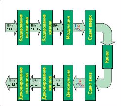 Компоненты передатчика (верхний ряд) и приемника (нижний ряд) цифровой коммуникационной системы