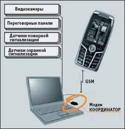 Схема системы на основе «Координатора»