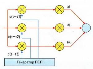 Упрощенная структурная схема трехканального Rake-приемника