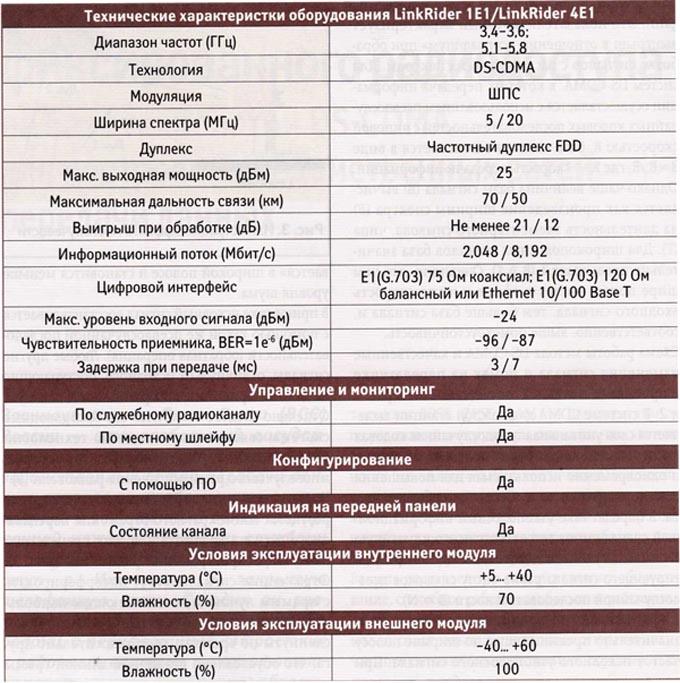 Технические характеристики РРЛ серии LinkRider