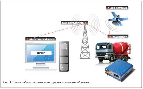 Схема работы системы мониторинга подвижных объектов AVL