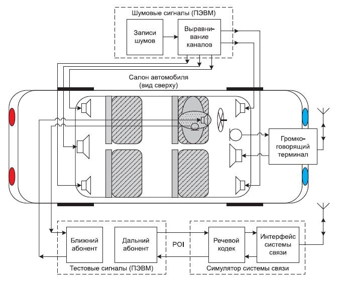 Структура стенда для имитации автомобильного шума