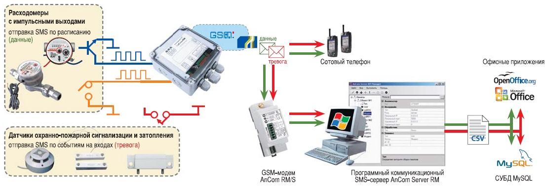 Работа модема с автономным питанием AnCom RM/K с простыми расходомерами в режиме SMS