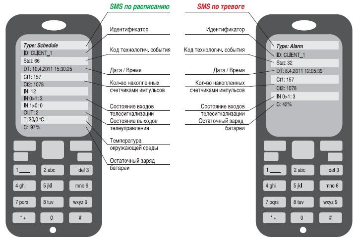 Примеры принятых SMS-сообщений типа «данные» (Schedule) и «тревога» (Alarm)