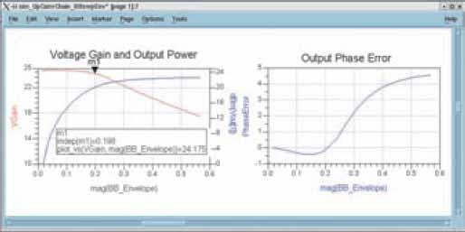 Фазовая погрешность и нелинейные искажения усилителя при изменении амплитуд модулирующего сигнала I и Q