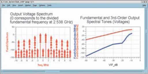 Искажения на выходе усилителя при проведении моделирования двухполосной модуляции с изменением