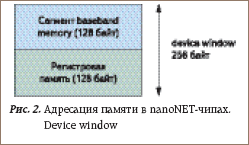 Адресация памяти в nanoNET-чипах. Device window