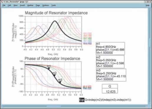 Частотная характеристика резонатора при изменении напряжения настройки в качестве параметра. Величина Q вычисляется по маркерам