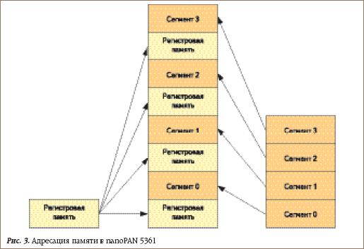 Адресация памяти в nanoPAN 5361