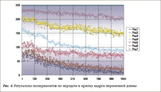 Результаты экспериментов по передаче и приему кадров переменной длины