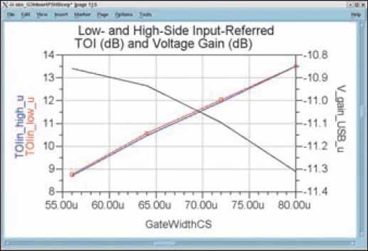Компромиссное соотношение между точкой пересечения третьего порядка (часто называемой IP3) и усилением преобразования напряжения в зависимости от длительности стробирующего импульса полевого транзистора