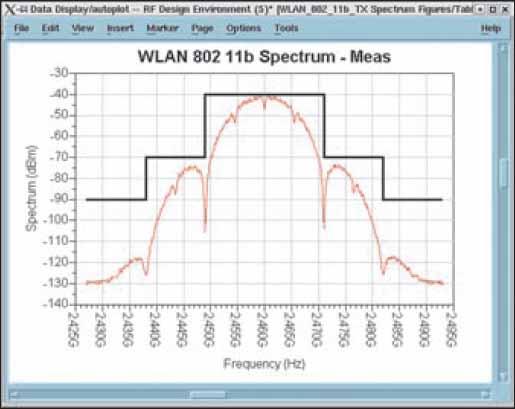 Спектр выходного сигнала смесителя для входного сигнала стандарта 802.11b