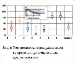 Изменение качества радиосвязи во времени при неизменных других условиях