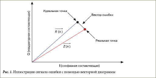 Иллюстрация сигнала ошибки с помощью векторной диаграммы