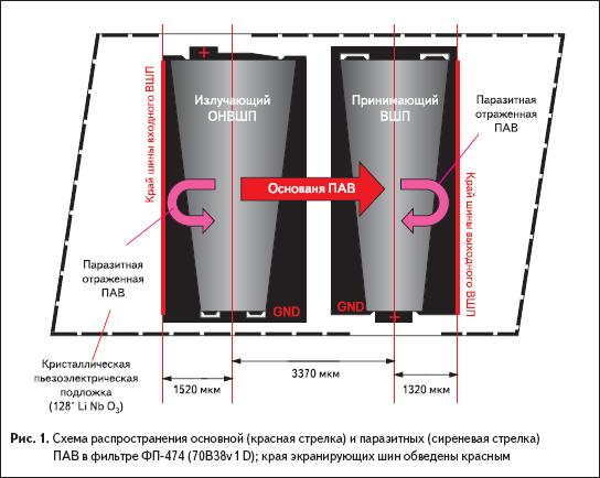 Схема распространения основной (красная стрелка) и паразитных (сиреневая стрелка) ПАВ в фильтре ФП-474 (70B38v1 D)