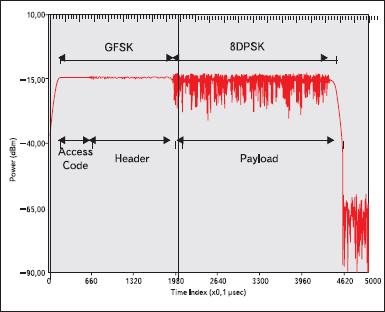 Зависимость мощности от времени для пакета EDR, показаны части модуляции пакета GFSK и 8DPSK