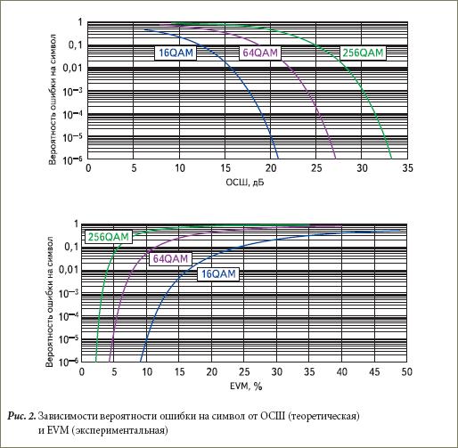 Зависимости вероятности ошибки на символ от ОСШ (теоретическая) и EVM (экспериментальная)