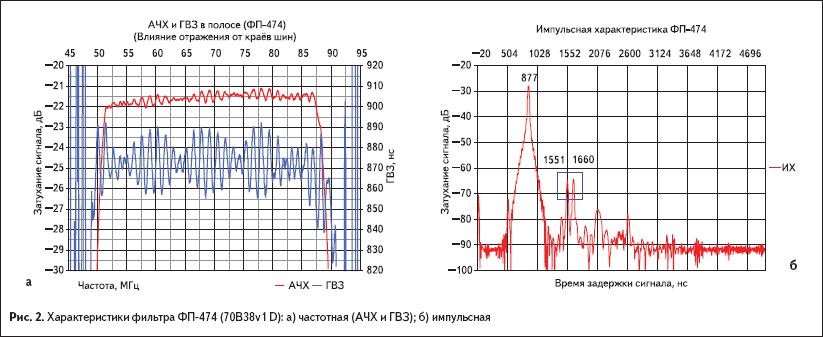 Характеристики фильтра ФП-474 (70B38v1 D)