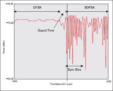 Зависимость мощности сигнала от времени, показан переход между схемами модуляции GFSK и 8DPSK