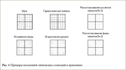 Примеры искажений сигнальных созвездий в приемнике