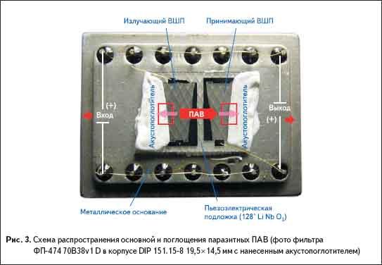 Схема распространения основной и поглощения паразитных ПАВ