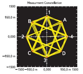 Измерение параметров созвездия для полезной нагрузки EDR при модуляции π/4-DQPSK