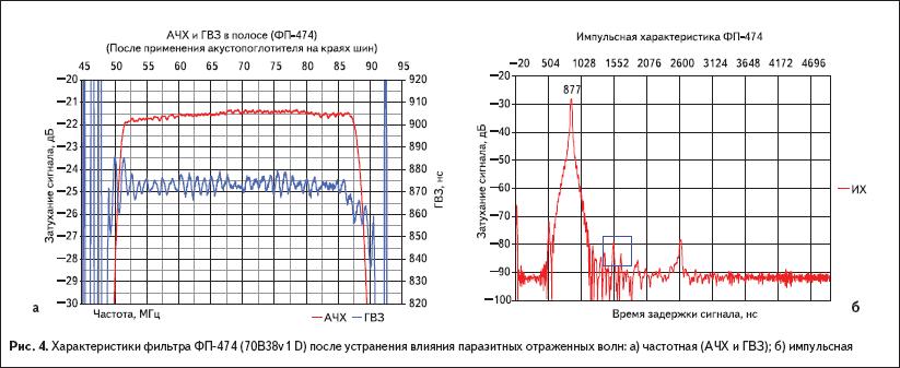 Характеристики фильтра ФП-474 (70B38v1 D) после устранения влияния паразитных отраженных волн