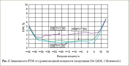 Зависимость EVM от уровня входной мощности