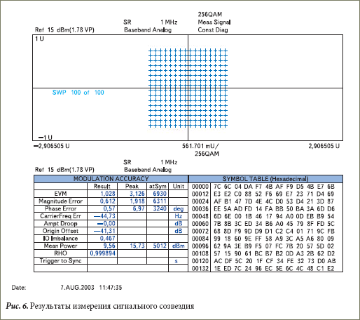 Результаты измерения сигнального созвездия