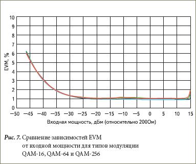 Сравнение зависимостей EVM от входной мощности для типов модуляции QAM-16, QAM-64 и QAM-256