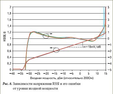 Зависимости напряжения RSSI и его ошибки от уровня входной мощности