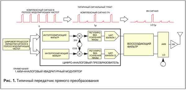 Типичный передатчик прямого преобразования