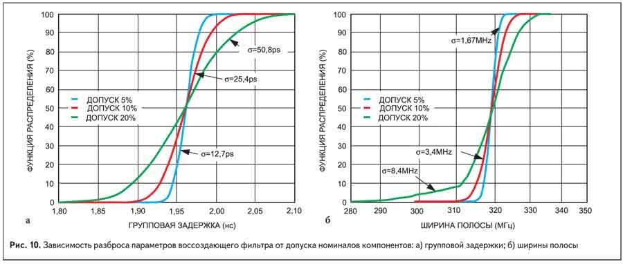 Зависимость разброса параметров воссоздающего фильтра от допуска номиналов компонентов