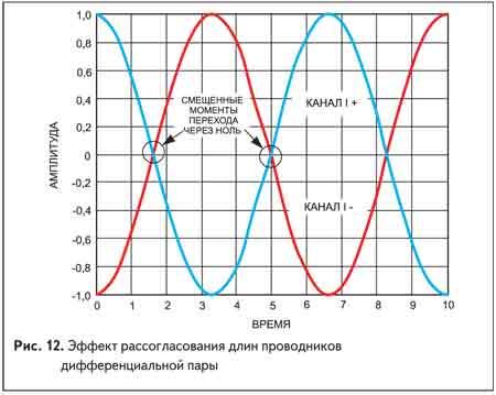 Эффект рассогласования длин проводников дифференциальной пары