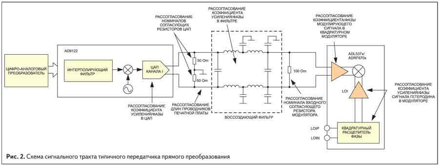 Схема сигнального тракта типичного передатчика прямого преобразования