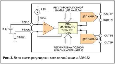 Блок-схема регулировки тока полной шкалы AD9122