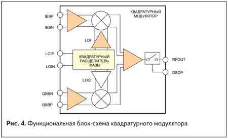 Функциональная блок-схема квадратурного модулятора