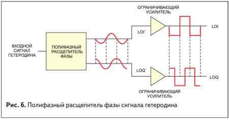 Полифазный расщепитель фазы сигнала гетеродина